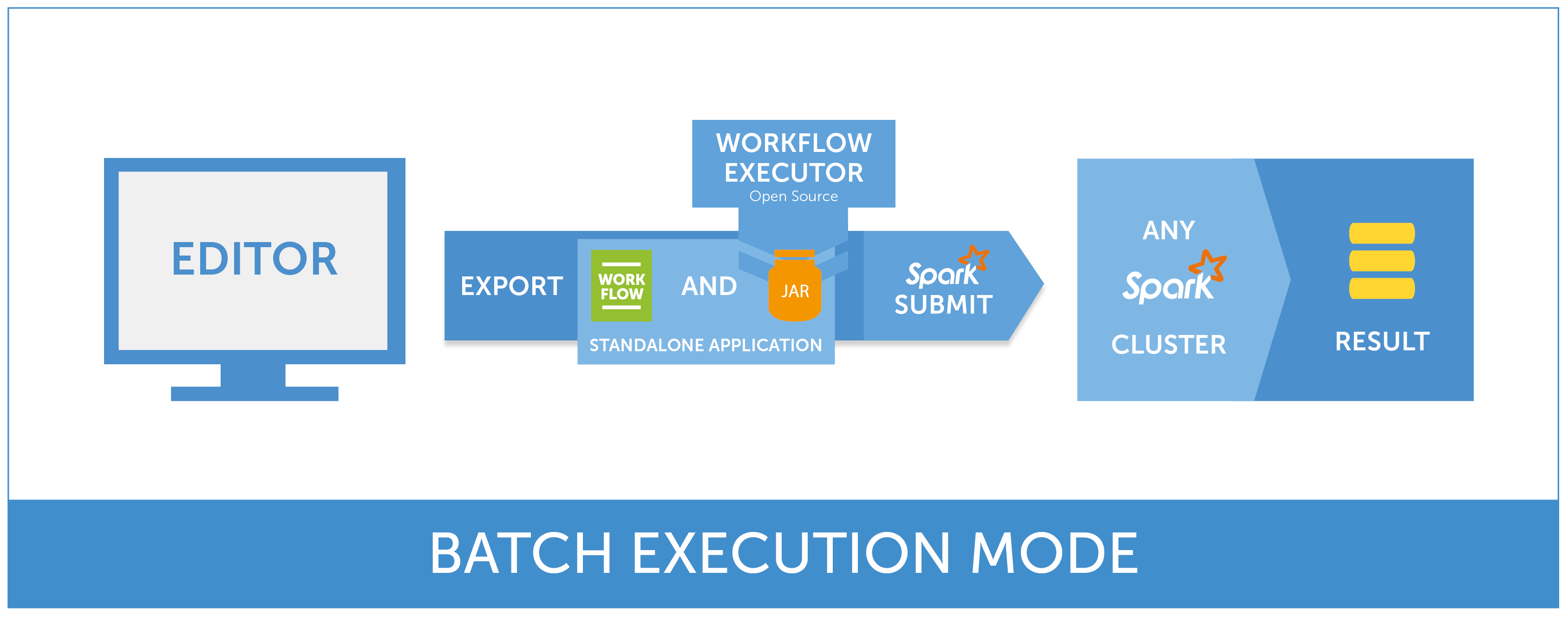 Seahorse Batch Workflow Executor Overview
